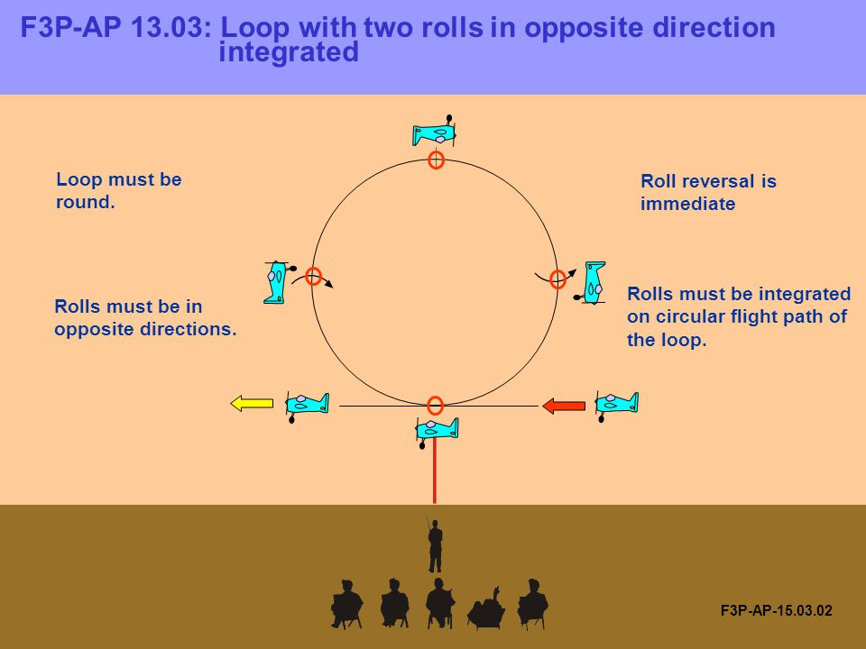 F3P-AP-15.09.01 F3P-AP-15.09: Horizontal Circle with two consecutive rolls integrated