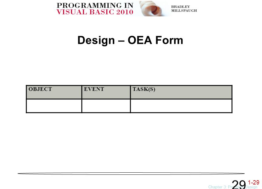 1-29 Chapter 3: Program Design and Coding 29 Design – OEA Form OBJECTEVENTTASK(S)