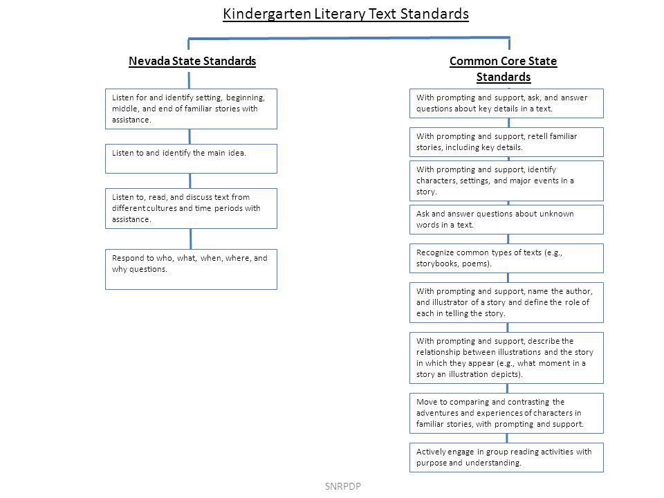Kindergarten Literary Text Standards Nevada State StandardsCommon Core State Standards Listen to and identify the main idea.