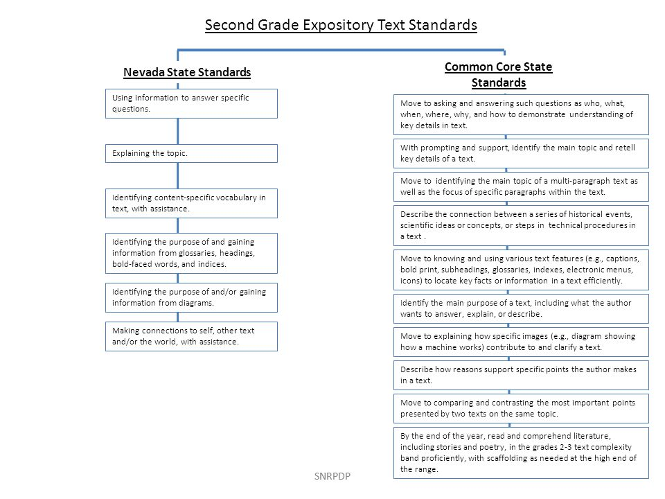 Second Grade Expository Text Standards Nevada State Standards Common Core State Standards Explaining the topic.