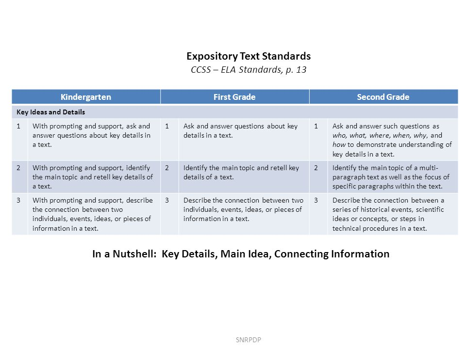 SNRPDP Expository Text Standards CCSS – ELA Standards, p.