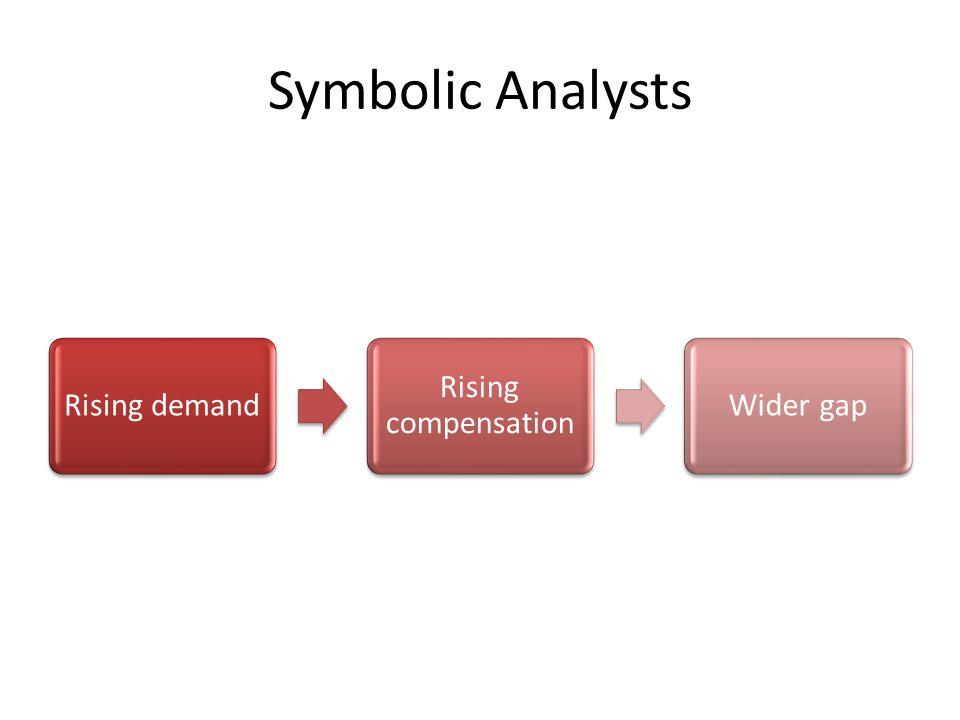 Symbolic Analysts Rising demand Rising compensation Wider gap