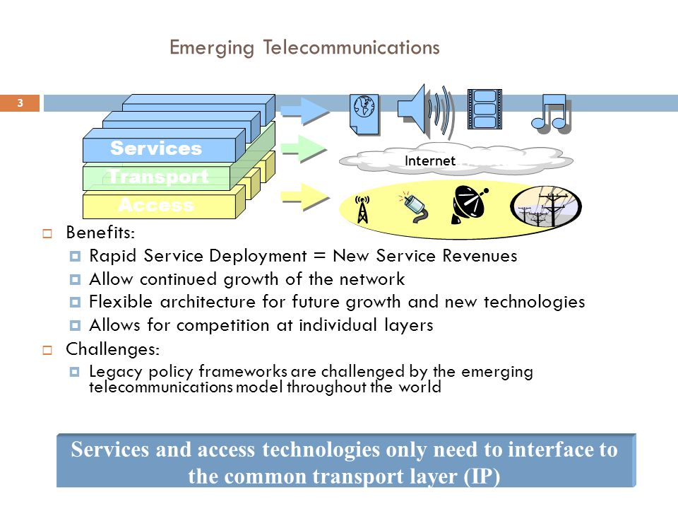3 Emerging Telecommunications Services and access technologies only need to interface to the common transport layer (IP) Access Transport Services Int