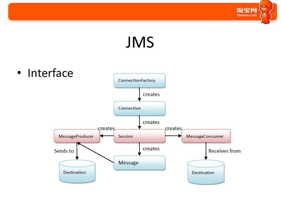 JMS Interface