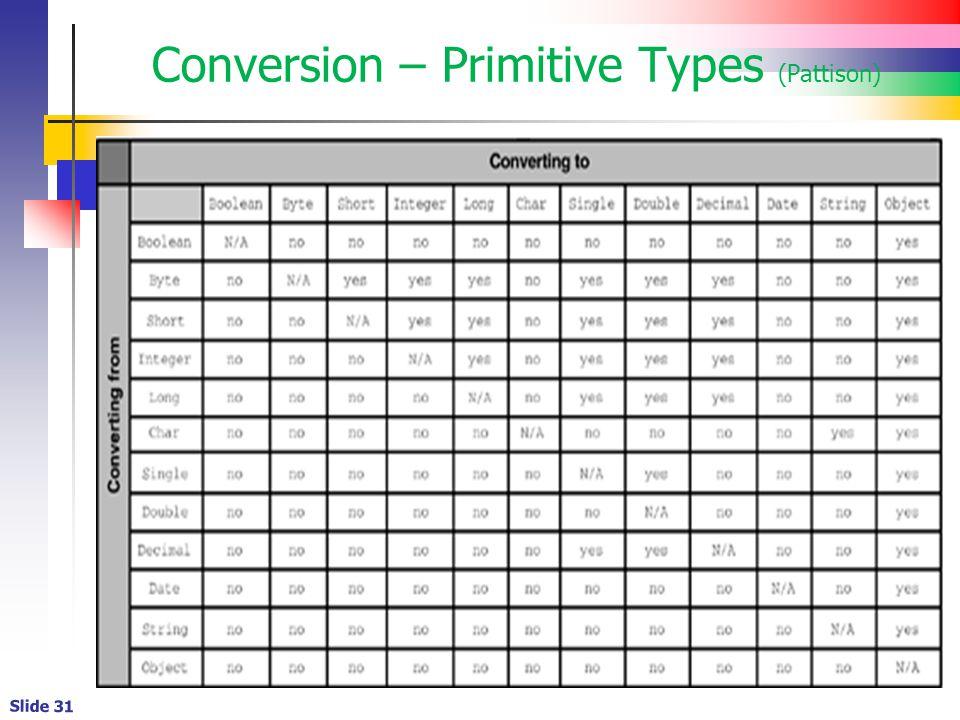 Slide 31 Conversion – Primitive Types (Pattison)