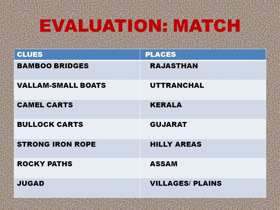 EVALUATION: MATCH CLUES PLACES BAMBOO BRIDGES RAJASTHAN VALLAM-SMALL BOATS UTTRANCHAL CAMEL CARTS KERALA BULLOCK CARTS GUJARAT STRONG IRON ROPE HILLY AREAS ROCKY PATHS ASSAM JUGAD VILLAGES/ PLAINS