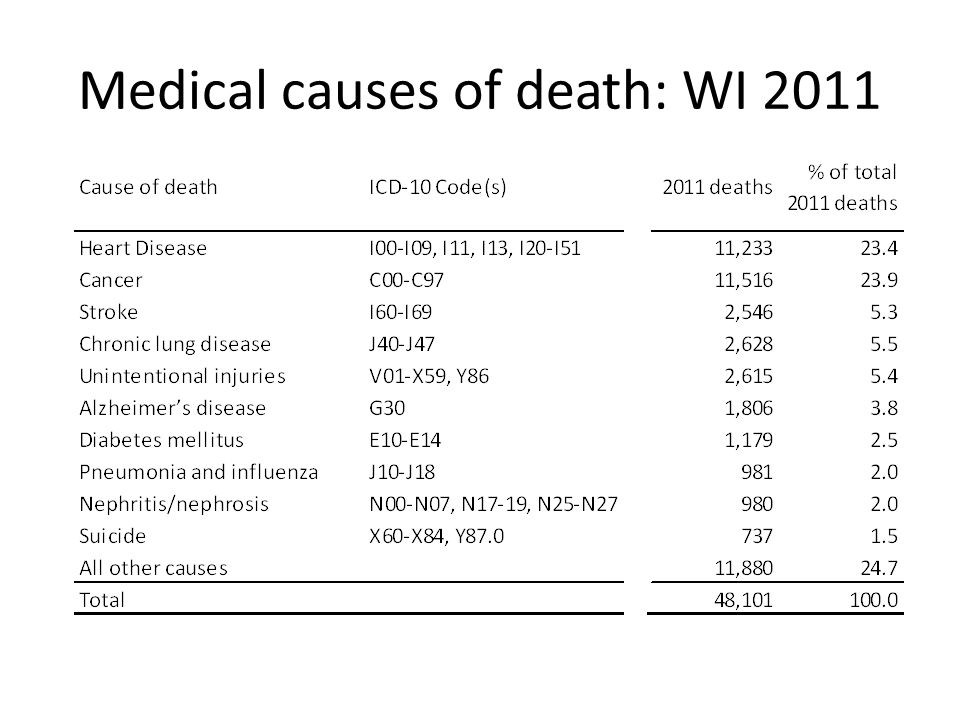 Medical causes of death: WI 2011