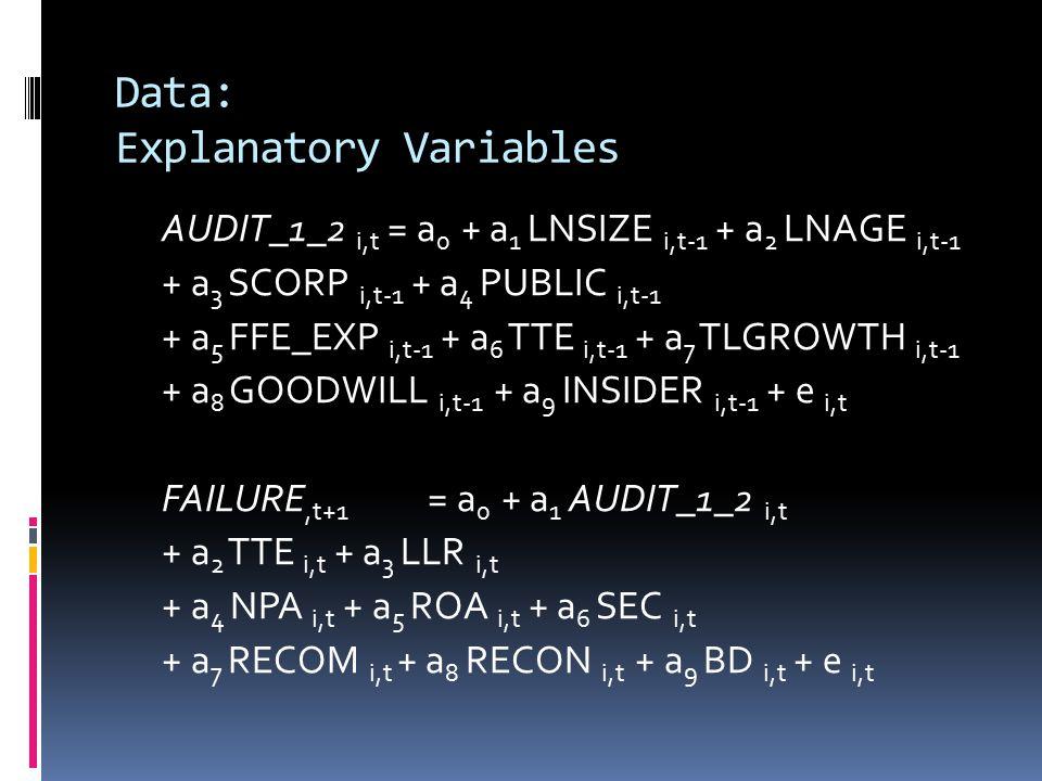 Data: Explanatory Variables AUDIT_1_2 i,t = a 0 + a 1 LNSIZE i,t-1 + a 2 LNAGE i,t-1 + a 3 SCORP i,t-1 + a 4 PUBLIC i,t-1 + a 5 FFE_EXP i,t-1 + a 6 TTE i,t-1 + a 7 TLGROWTH i,t-1 + a 8 GOODWILL i,t-1 + a 9 INSIDER i,t-1 + e i,t FAILURE,t+1 = a 0 + a 1 AUDIT_1_2 i,t + a 2 TTE i,t + a 3 LLR i,t + a 4 NPA i,t + a 5 ROA i,t + a 6 SEC i,t + a 7 RECOM i,t + a 8 RECON i,t + a 9 BD i,t + e i,t
