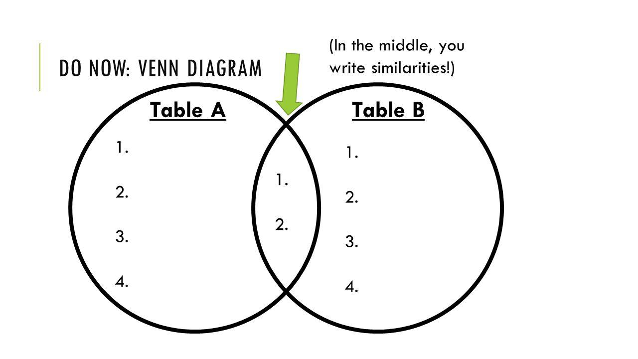 DO NOW: VENN DIAGRAM 1. 2. 3. 4. Table ATable B 1.