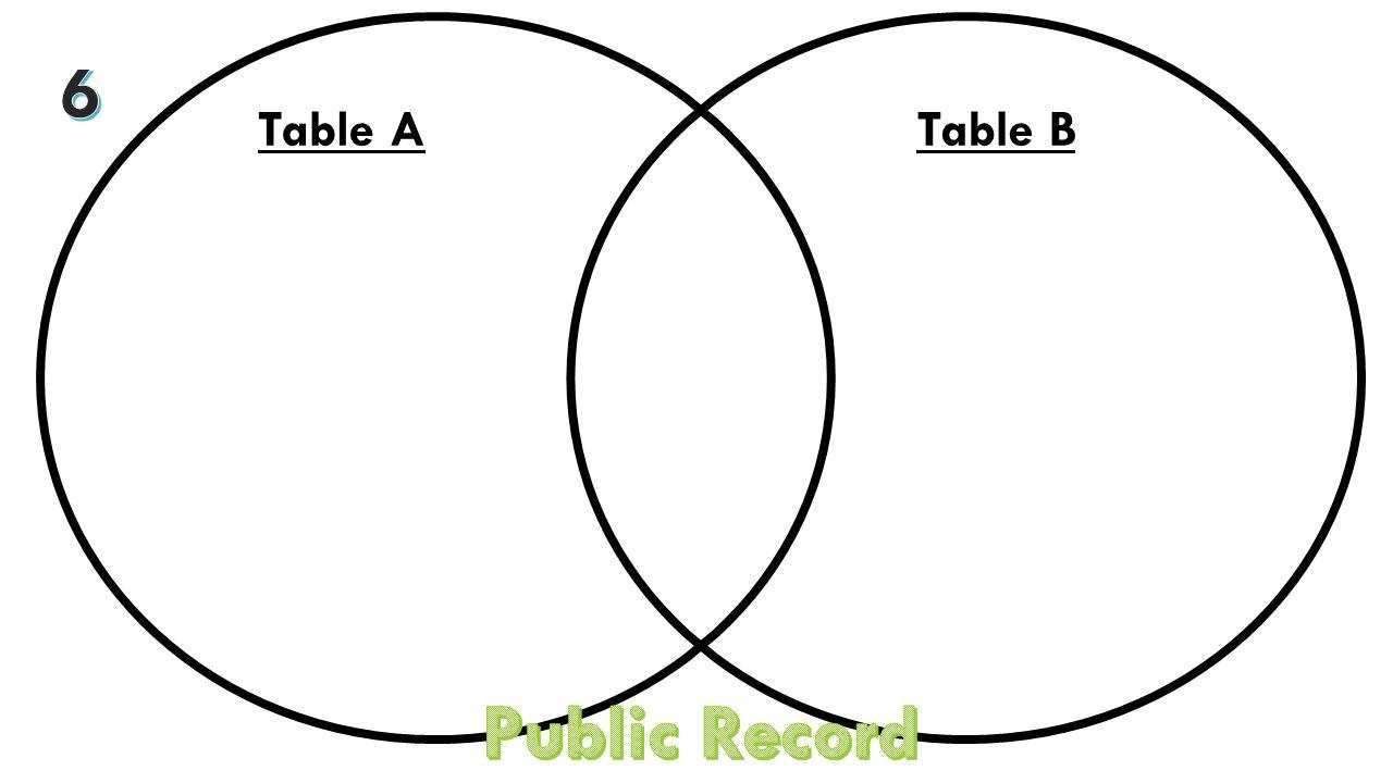 Table ATable B