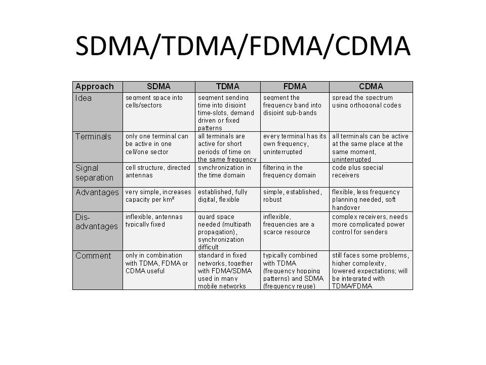 SDMA/TDMA/FDMA/CDMA