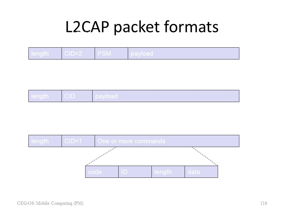 L2CAP packet formats length 2bytes CID=2 2 PSM 22 payload 0-65533 length 2bytes CID 2 payload 0-65535 length 2bytes CID=1 2 One or more commands Con