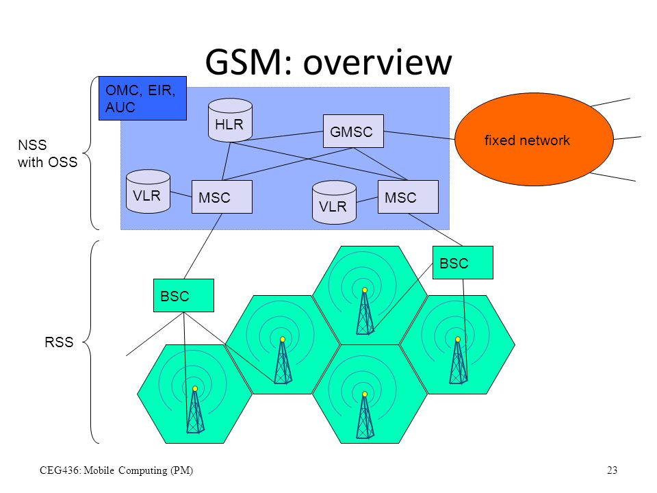 GSM: overview fixed network BSC MSC GMSC OMC, EIR, AUC VLR HLR NSS with OSS RSS VLR CEG436: Mobile Computing (PM)23