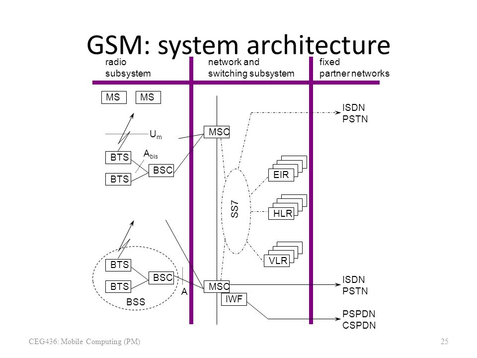 GSM: system architecture UmUm A bis A BSS radio subsystem MS BTS BSC BTS BSC BTS network and switching subsystem MSC fixed partner networks IWF ISDN P