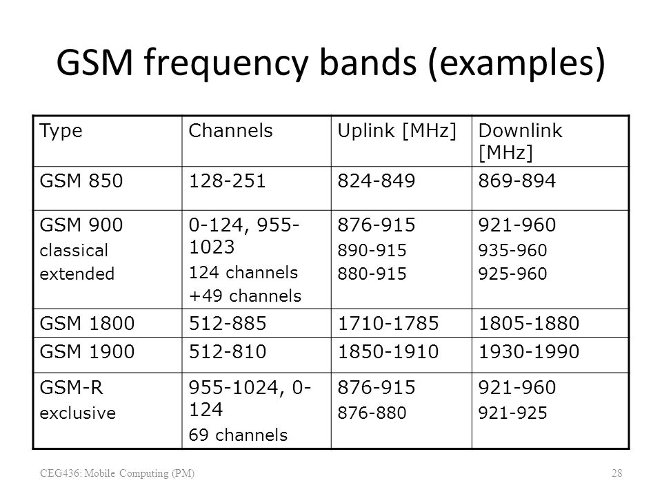 GSM frequency bands (examples) TypeChannelsUplink [MHz]Downlink [MHz] GSM 850128-251824-849869-894 GSM 900 classical extended 0-124, 955- 1023 124 cha