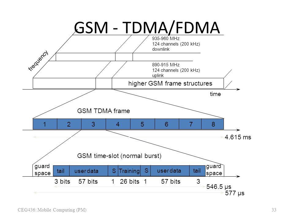 GSM - TDMA/FDMA 12 3 4 5 6 78 higher GSM frame structures 935-960 MHz 124 channels (200 kHz) downlink 890-915 MHz 124 channels (200 kHz) uplink freque