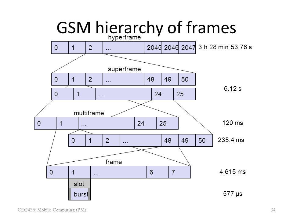 GSM hierarchy of frames 012204520462047... hyperframe 012484950... 012425... superframe 012425... 012484950... 0167 multiframe frame burst slot 577 µs