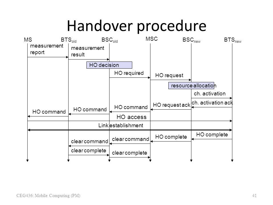 Handover procedure HO access BTS old BSC new measurement result BSC old Link establishment MSC MS measurement report HO decision HO required BTS new H