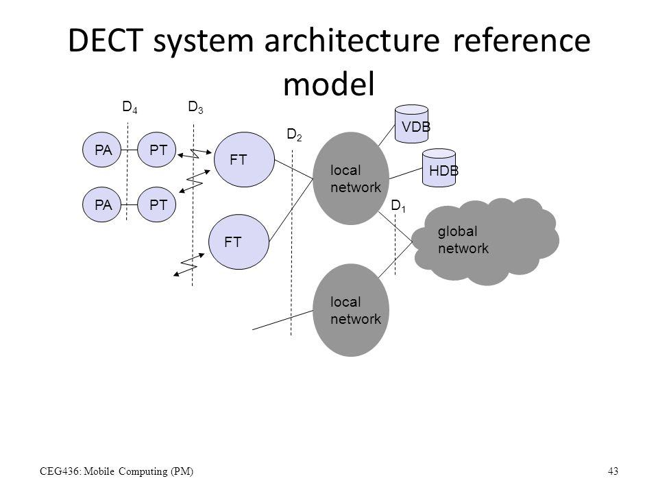 DECT system architecture reference model global network local network local network FT PTPA PTPA VDB HDB D1D1 D2D2 D3D3 D4D4 CEG436: Mobile Computing
