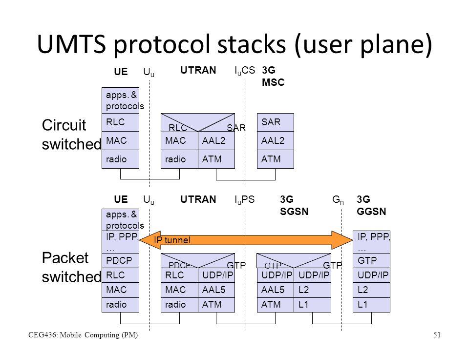 UMTS protocol stacks (user plane) apps. & protocols MAC radio MAC radio RLC SAR UuUu I u CS UE UTRAN3G MSC RLC AAL2 ATM AAL2 ATM SAR apps. & protocols