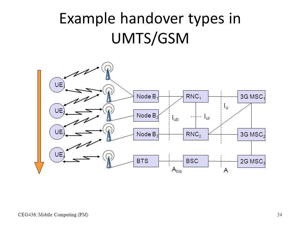 Example handover types in UMTS/GSM RNC 1 UE 1 RNC 2 I ur 3G MSC 1 IuIu Node B 1 I ub Node B 2 Node B 3 3G MSC 2 BSCBTS 2G MSC 3 A A bis UE 2 UE 3 UE 4
