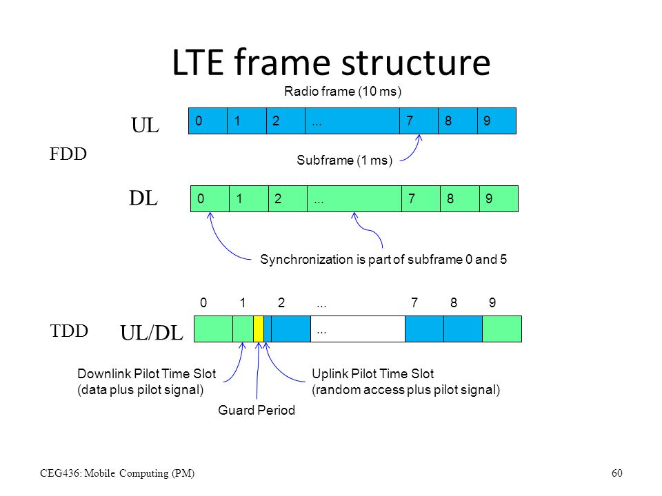 LTE frame structure 012789... Radio frame (10 ms) Subframe (1 ms) FDD UL DL 012789... TDD... Synchronization is part of subframe 0 and 5 UL/DL Downlin