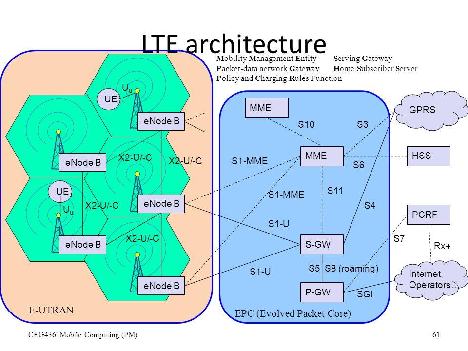 LTE architecture S-GW UE 2 eNode B UE 1 E-UTRAN EPC (Evolved Packet Core) X2-U/-C S1-U MME S1-MME Mobility Management EntityServing Gateway Packet-dat