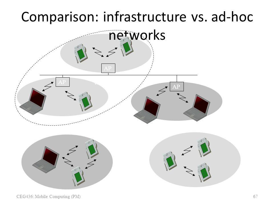 Comparison: infrastructure vs. ad-hoc networks infrastructure network ad-hoc network AP wired network AP: Access Point CEG436: Mobile Computing (PM)67