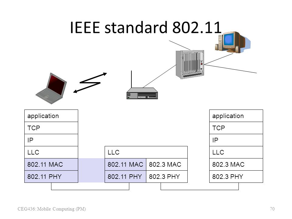 IEEE standard 802.11 mobile terminal access point fixed terminal application TCP 802.11 PHY 802.11 MAC IP 802.3 MAC 802.3 PHY application TCP 802.3 PH