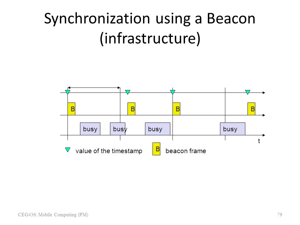 Synchronization using a Beacon (infrastructure) beacon interval (20ms – 1s) t medium access point busy B BBB value of the timestamp B beacon frame CEG