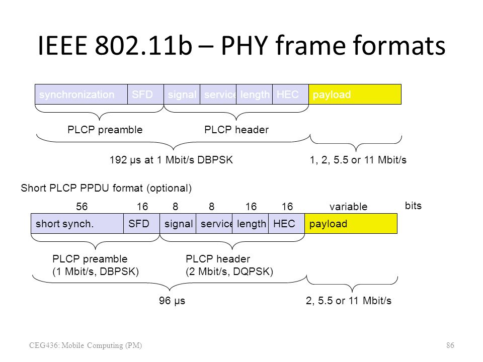IEEE 802.11b – PHY frame formats synchronizationSFDsignalserviceHECpayload PLCP preamblePLCP header 1281688 variable bits length 16 192 µs at 1 Mbit/s
