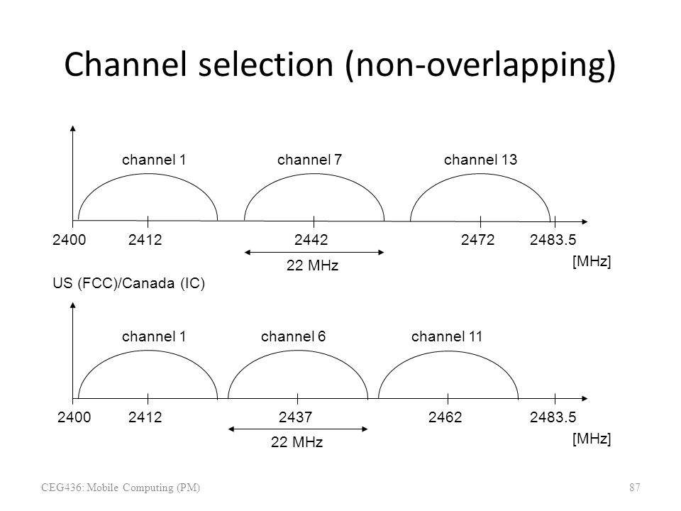 Channel selection (non-overlapping) 2400 [MHz] 24122483.524422472 channel 1channel 7channel 13 Europe (ETSI) US (FCC)/Canada (IC) 2400 [MHz] 24122483.