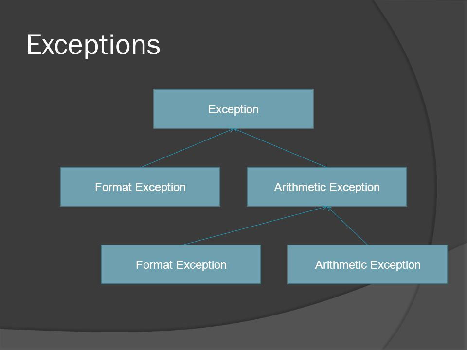 Exceptions Exception Format ExceptionArithmetic ExceptionFormat ExceptionArithmetic Exception