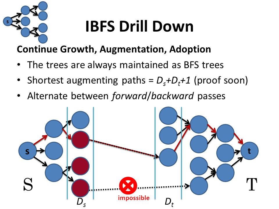 IBFS Drill Down Continue Growth, Augmentation, Adoption The trees are always maintained as BFS trees Shortest augmenting paths = D s +D t +1 (proof soon) Alternate between forward/backward passes s t ST s impossible DsDs DtDt