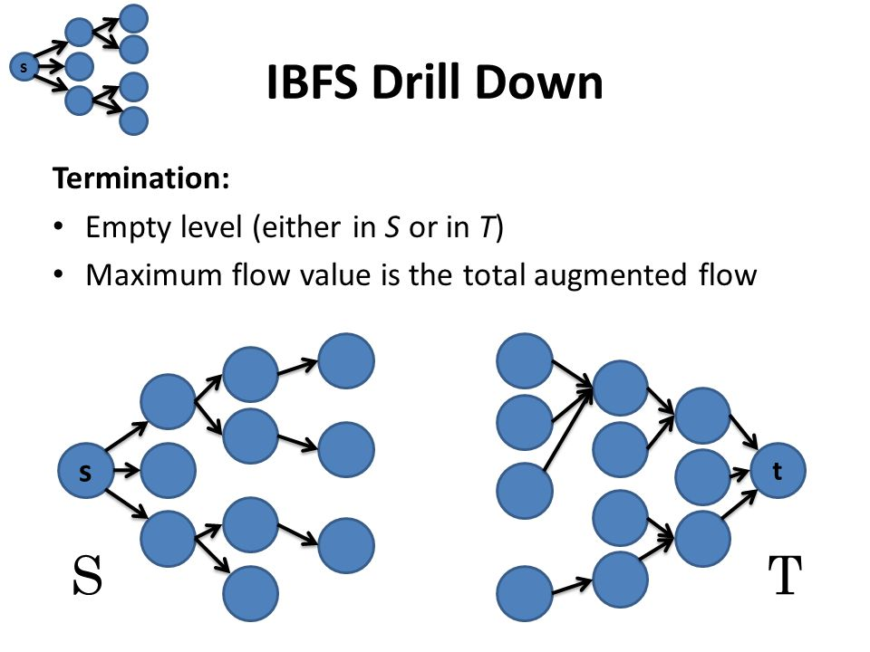 IBFS Drill Down Termination: Empty level (either in S or in T) Maximum flow value is the total augmented flow s t ST s