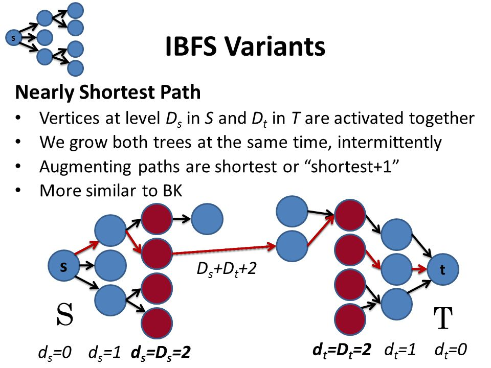 IBFS Variants Nearly Shortest Path Vertices at level D s in S and D t in T are activated together We grow both trees at the same time, intermittently Augmenting paths are shortest or shortest+1 More similar to BK s S T s t d s =0d s =1d s =D s =2 d t =D t =2d t =1d t =0 D s +D t +2