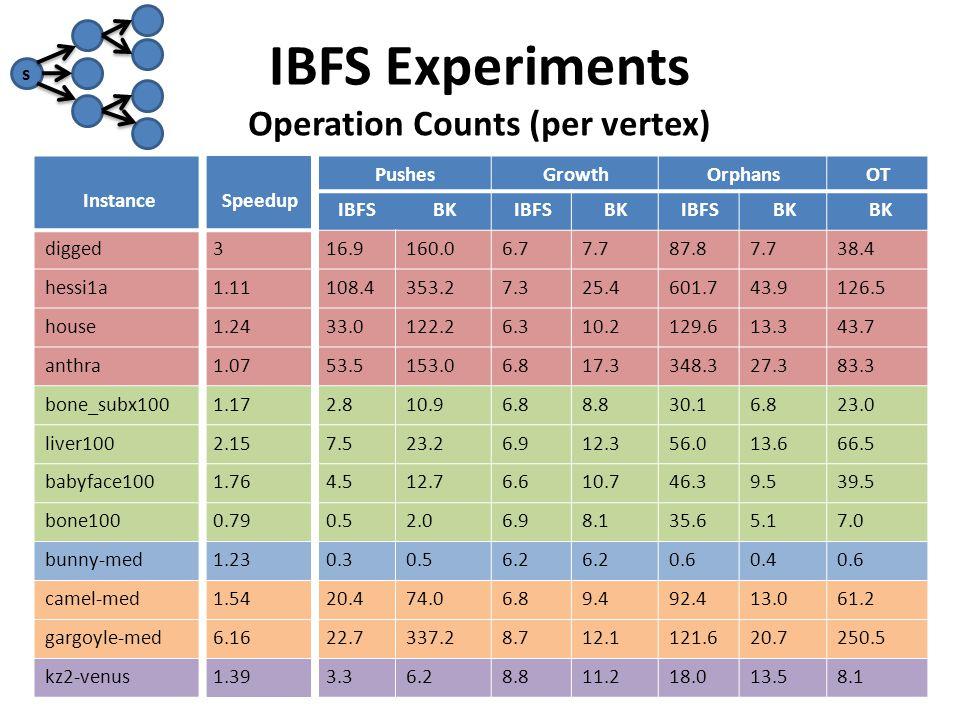 IBFS Experiments OTOrphansGrowthPushes SpeedupInstance BK IBFSBKIBFSBKIBFS 38.47.787.87.76.7160.016.93digged 126.543.9601.725.47.3353.2108.41.11hessi1