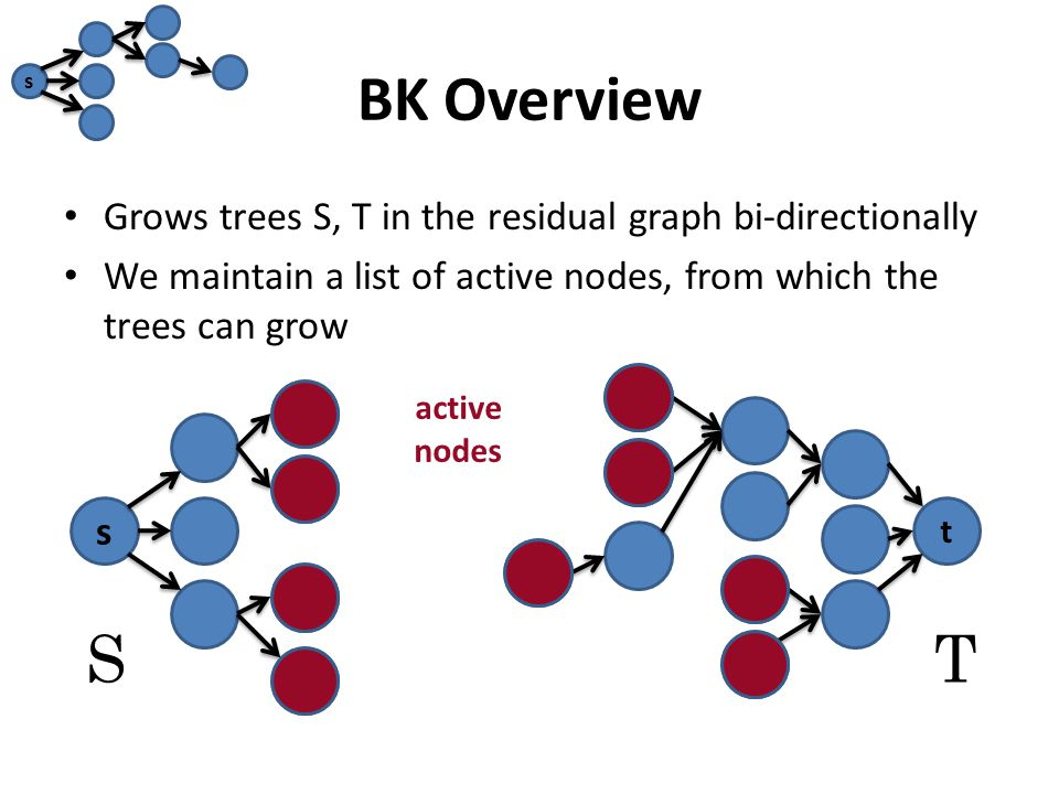 BK Overview Grows trees S, T in the residual graph bi-directionally We maintain a list of active nodes, from which the trees can grow s t ST active nodes s
