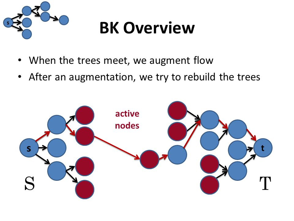 BK Overview When the trees meet, we augment flow After an augmentation, we try to rebuild the trees s t ST s active nodes