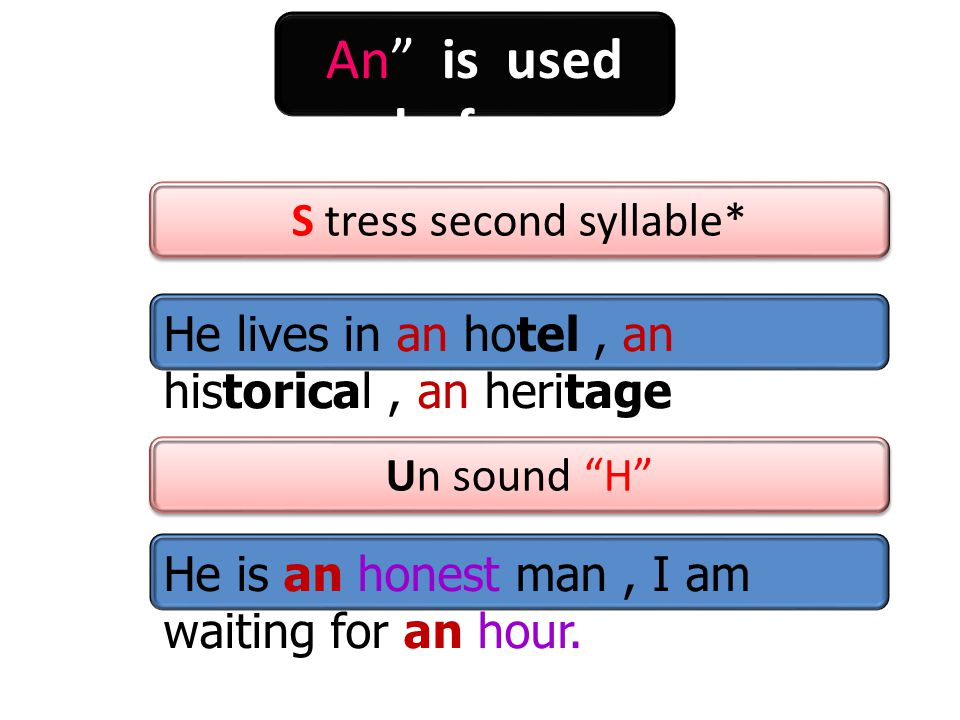 An is used before Un sound H S tress second syllable* He is an honest man, I am waiting for an hour.