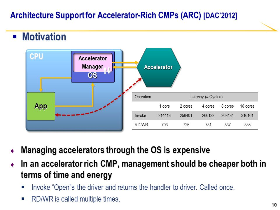 10 Architecture Support for Accelerator-Rich CMPs (ARC) [DAC'2012] ♦ Managing accelerators through the OS is expensive ♦ In an accelerator rich CMP, management should be cheaper both in terms of time and energy  Invoke Open s the driver and returns the handler to driver.