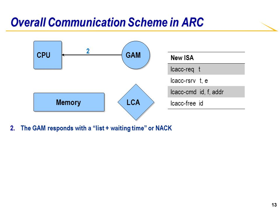 13 Overall Communication Scheme in ARC 2.The GAM responds with a list + waiting time or NACK New ISA lcacc-req t lcacc-rsrv t, e lcacc-cmd id, f, addr lcacc-free id CPU Memory LCA GAM 2