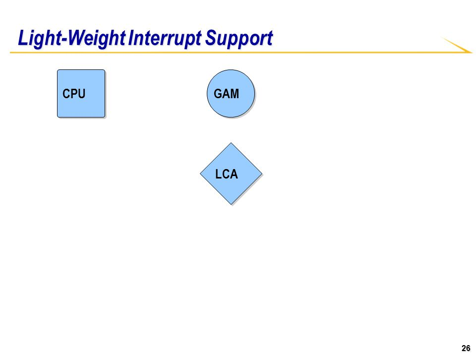 26 Light-Weight Interrupt Support CPU LCA GAM