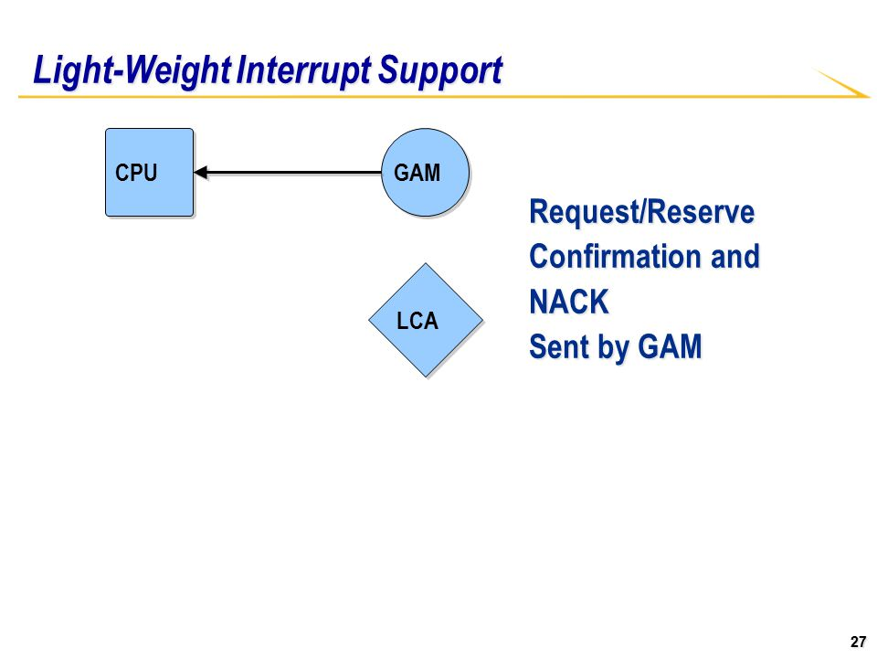 27 Light-Weight Interrupt Support CPU LCA GAM Request/Reserve Confirmation and NACK Sent by GAM
