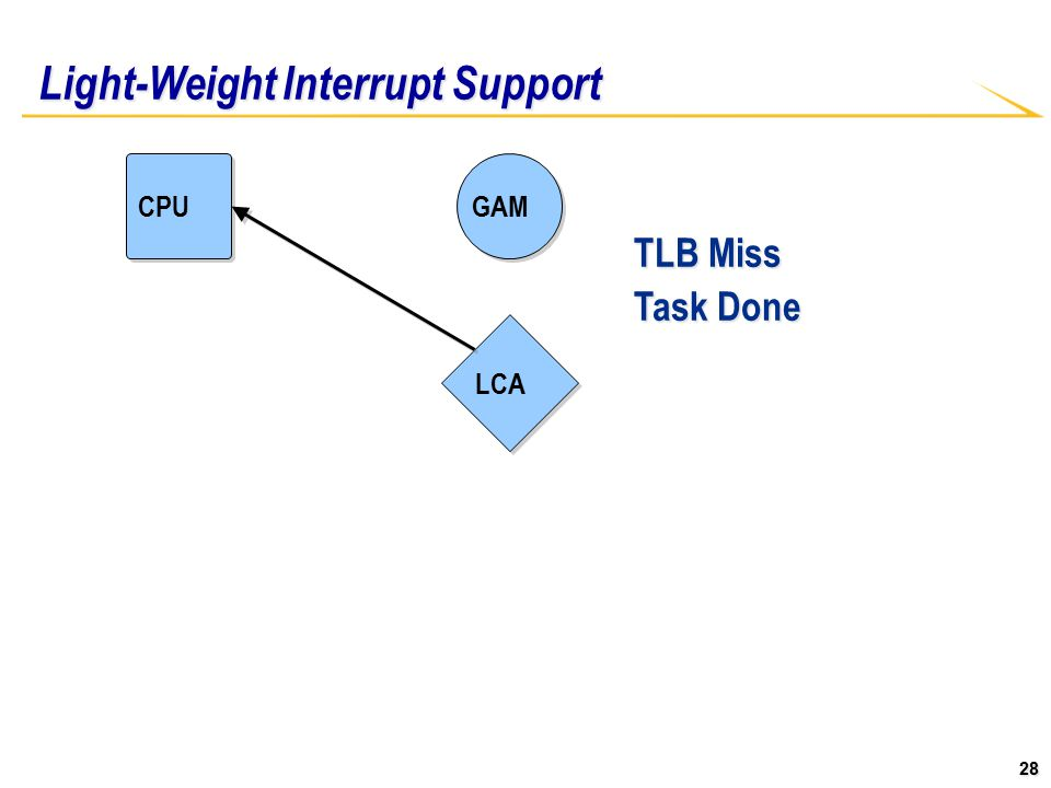 28 Light-Weight Interrupt Support CPU LCA GAM TLB Miss Task Done