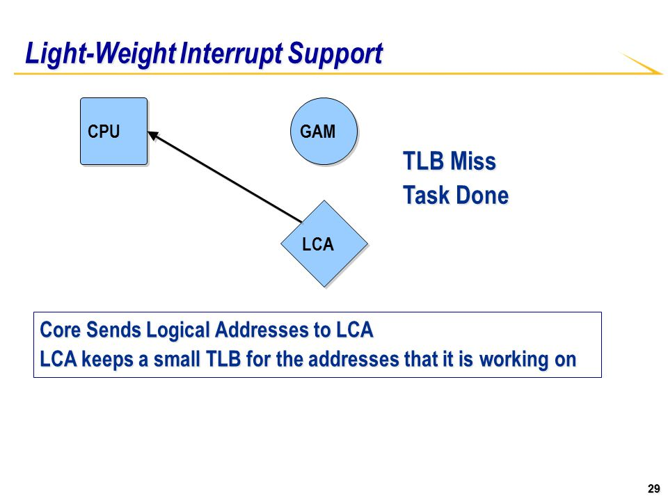 29 Light-Weight Interrupt Support CPU LCA GAM TLB Miss Task Done Core Sends Logical Addresses to LCA LCA keeps a small TLB for the addresses that it is working on