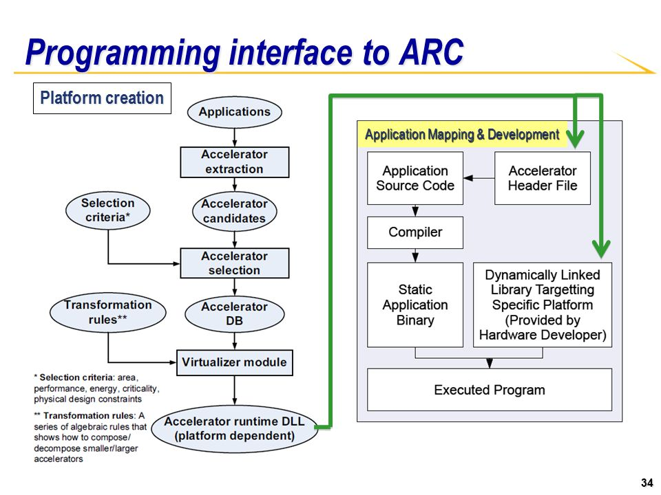 34 Programming interface to ARC Platform creation Application Mapping & Development
