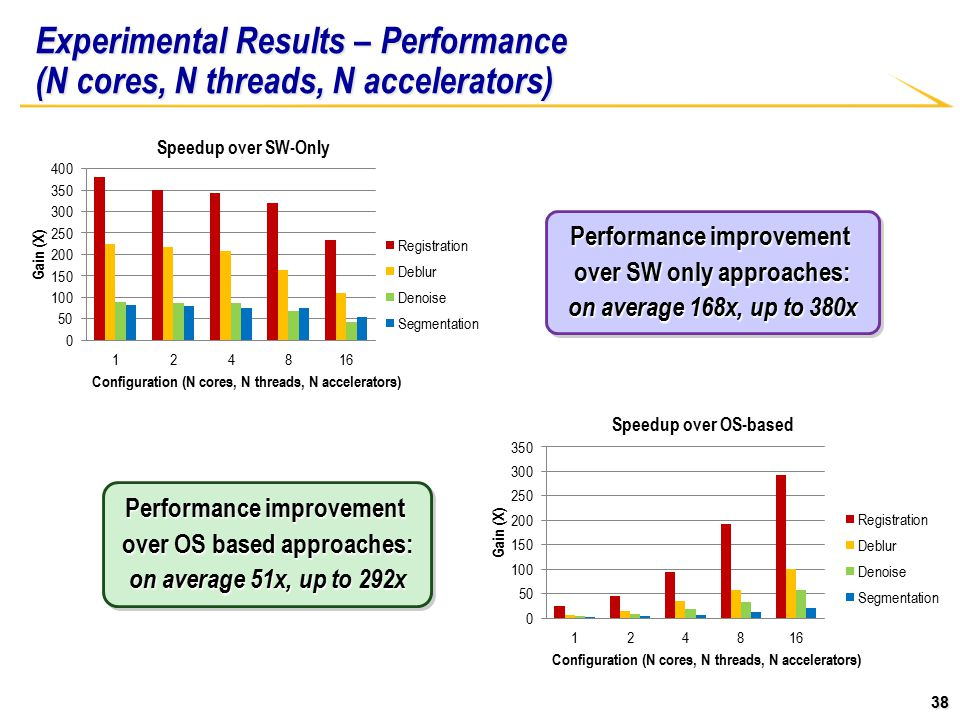 38 Experimental Results – Performance (N cores, N threads, N accelerators) Performance improvement over OS based approaches: on average 51x, up to 292x Performance improvement over OS based approaches: on average 51x, up to 292x Performance improvement over SW only approaches: on average 168x, up to 380x Performance improvement over SW only approaches: on average 168x, up to 380x
