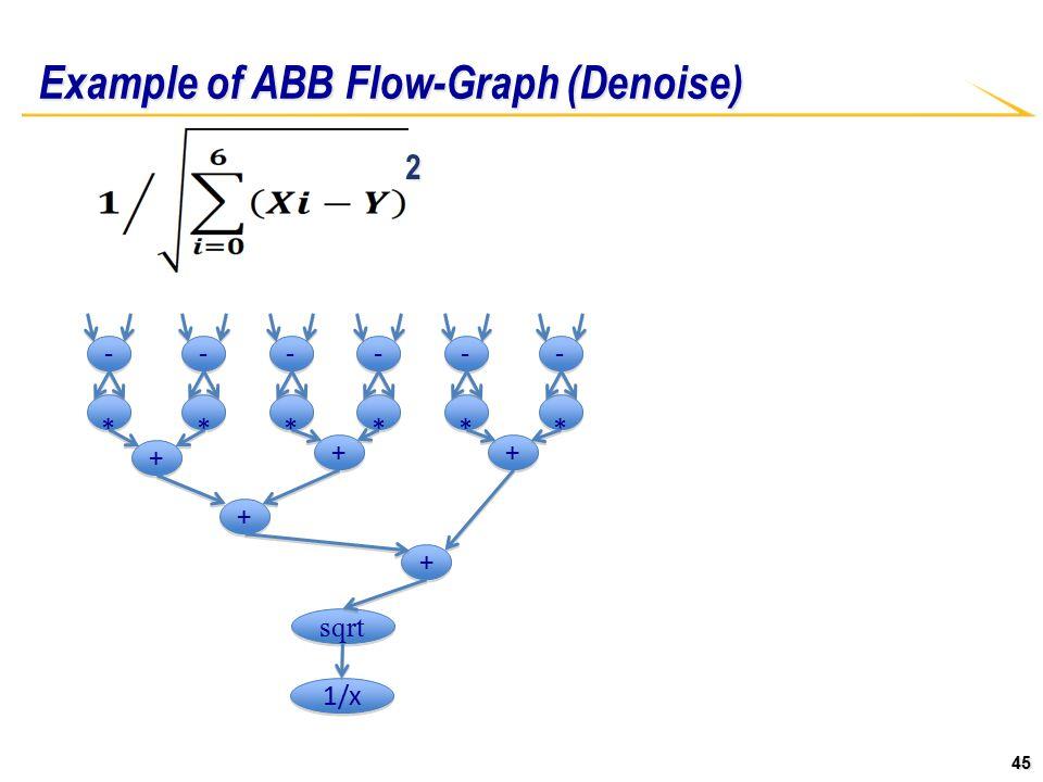 45 - - * * - - * * - - * * - - * * - - * * - - * * + + + + + + + + + + sqrt 1/x 2