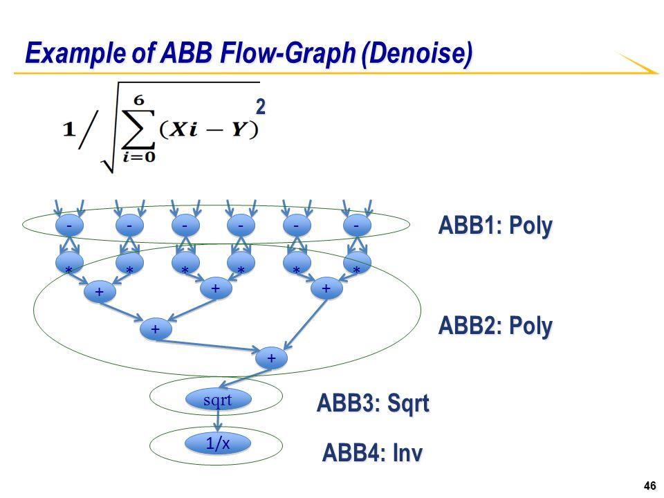 46 Example of ABB Flow-Graph (Denoise) - - * * - - * * - - * * - - * * - - * * - - * * + + + + + + + + + + sqrt 1/x 2 ABB1: Poly ABB2: Poly ABB3: Sqrt ABB4: Inv